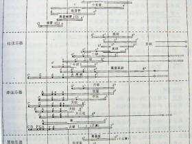 """二胡""""定弦""""到底是指什么?何为标准音?"""