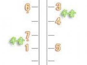二胡G、F调把位按弦练习教学