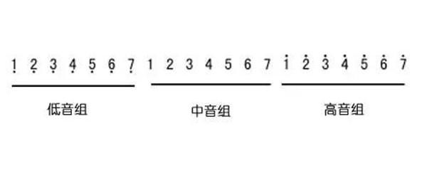 二胡简谱入门:初学者如何识谱?