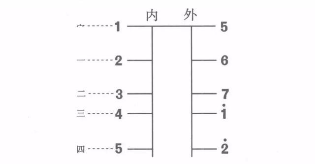二胡D调(1 5弦)把位练习与简谱大全