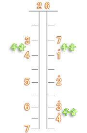 二胡C大调把位按弦手型练习图解