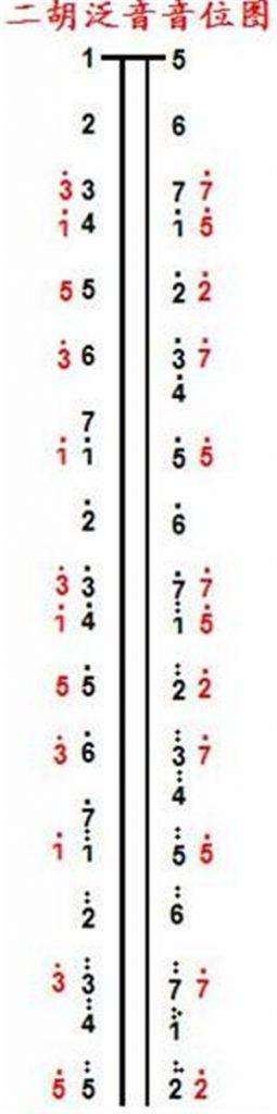 二胡泛音音位图