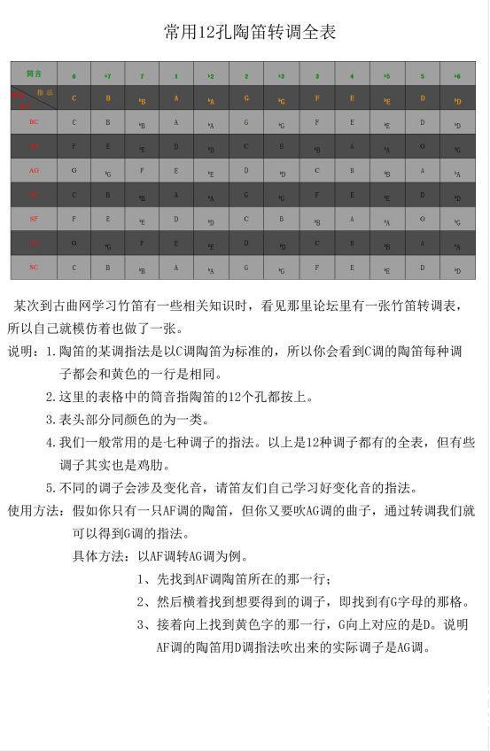 12孔陶笛转调表(2019初学陶笛怎么转调?)