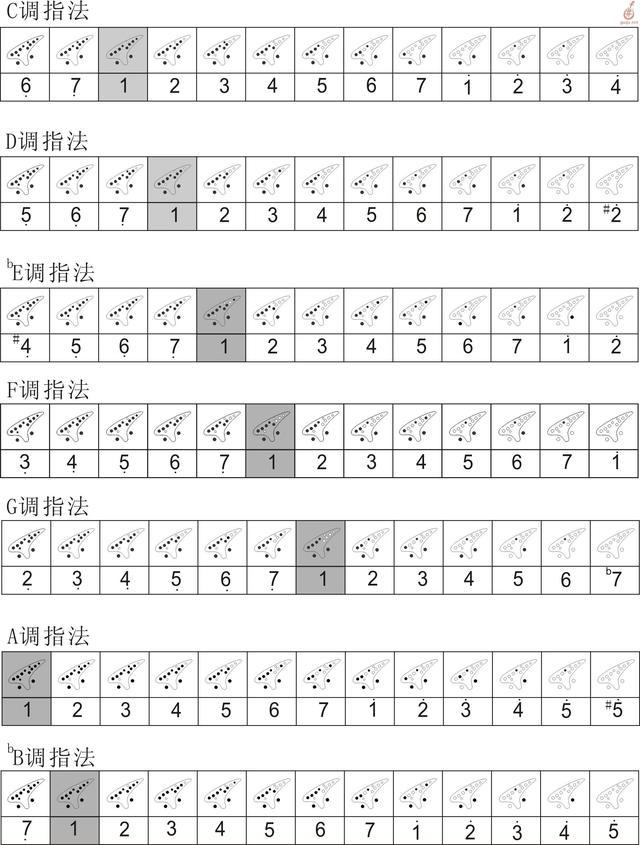 十二孔陶笛指法表(各调常用指法大全)